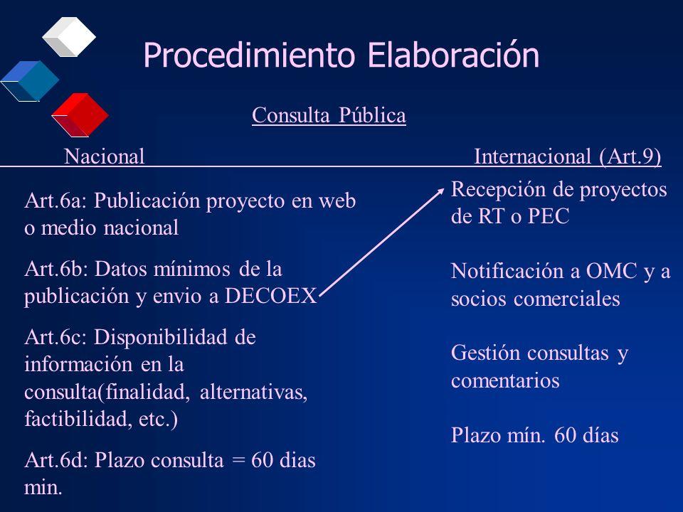 Procedimiento Elaboración Art.6a: Publicación proyecto en web o medio nacional Art.6b: Datos mínimos de la publicación y envio a DECOEX Art.6c: Dispon