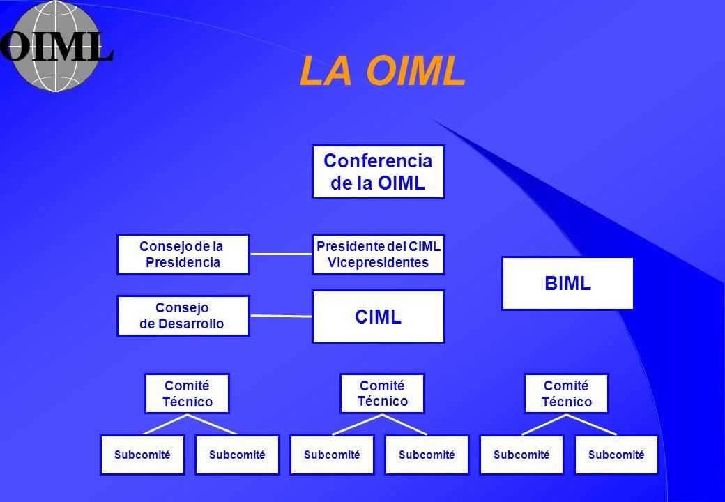 LA OIML CIML Presidente del CIML Vicepresidentes Consejo de la Presidencia Consejo de Desarrollo OIML Conference BIML Comité Técnico Comité Técnico Co