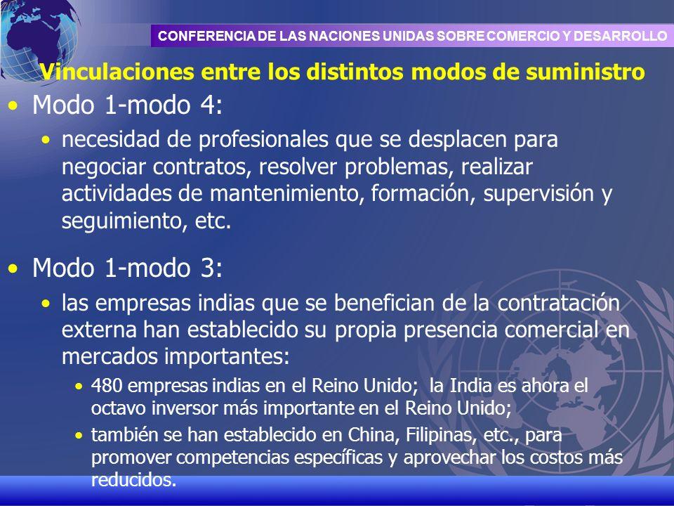 UNCTAD/CD-TFT 14 CONFERENCIA DE LAS NACIONES UNIDAS SOBRE COMERCIO Y DESARROLLO Vinculaciones entre los distintos modos de suministro Modo 1-modo 4: n