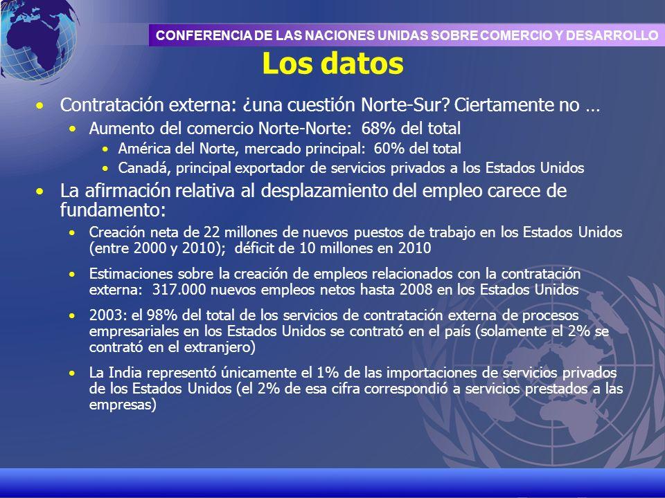 UNCTAD/CD-TFT 3 CONFERENCIA DE LAS NACIONES UNIDAS SOBRE COMERCIO Y DESARROLLO Los datos Contratación externa: ¿una cuestión Norte-Sur? Ciertamente no