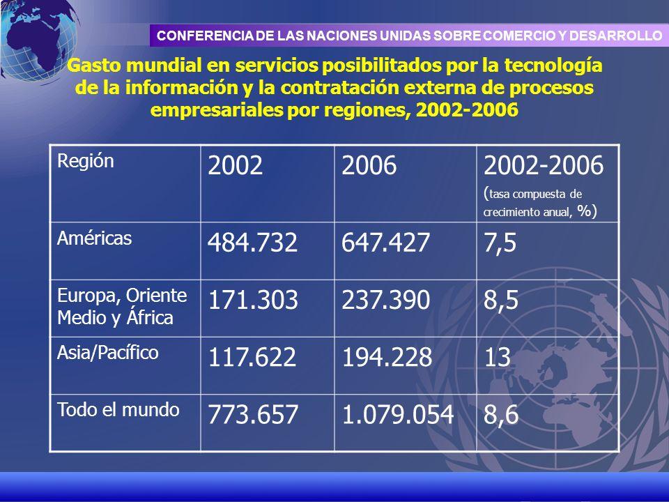 UNCTAD/CD-TFT 4 CONFERENCIA DE LAS NACIONES UNIDAS SOBRE COMERCIO Y DESARROLLO Gasto mundial en servicios posibilitados por la tecnología de la inform