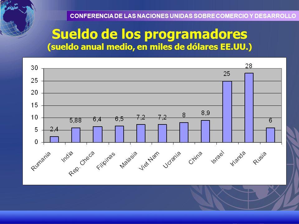 UNCTAD/CD-TFT 9 CONFERENCIA DE LAS NACIONES UNIDAS SOBRE COMERCIO Y DESARROLLO Sueldo de los programadores (sueldo anual medio, en miles de dólares EE