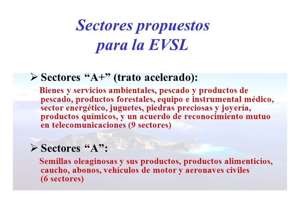 Sectores propuestos para la EVSL Sectores A+ (trato acelerado): Bienes y servicios ambientales, pescado y productos de pescado, productos forestales,