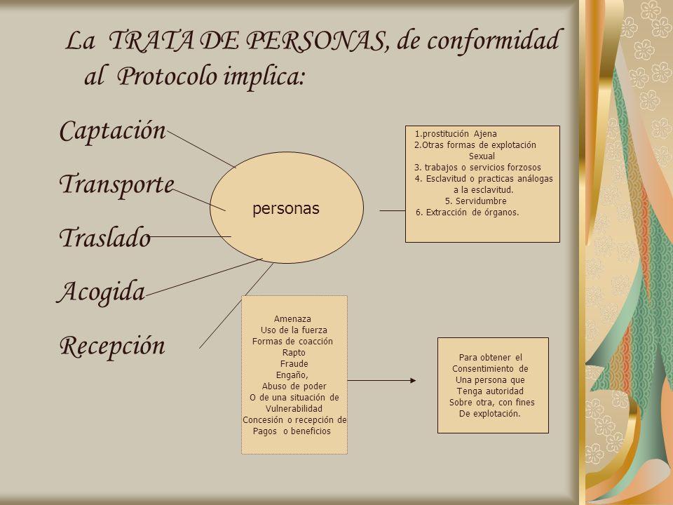 La TRATA DE PERSONAS, de conformidad al Protocolo implica: Captación Transporte Traslado Acogida Recepción personas Amenaza Uso de la fuerza Formas de