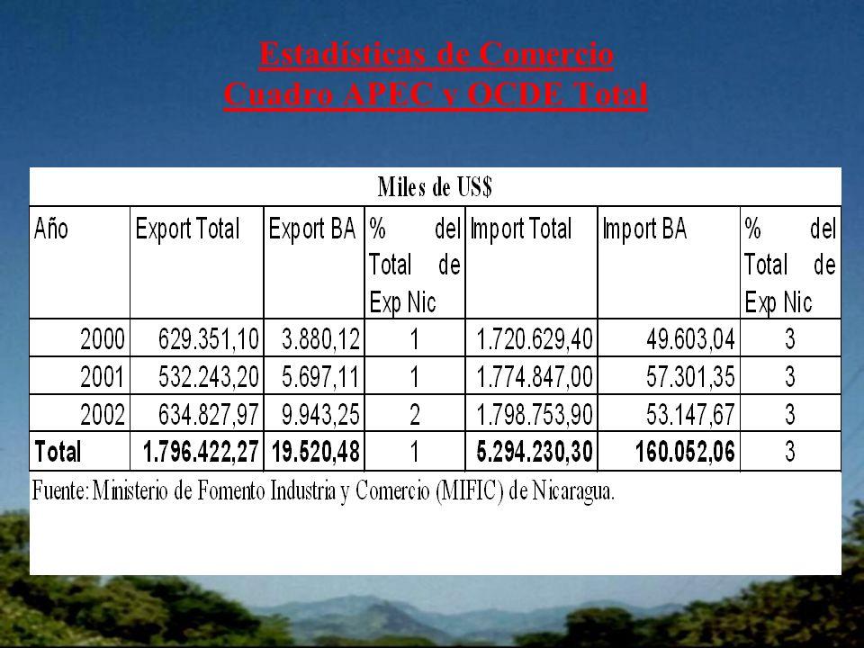 Estadísticas de Comercio Cuadro APEC y OCDE Total