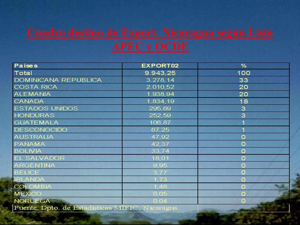 Cuadro destino de Export. Nicaragua según Lista APEC y OCDE
