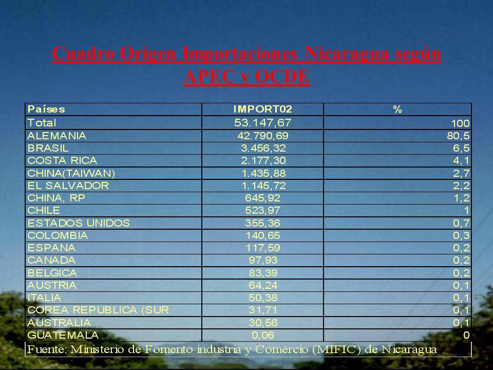 Cuadro Origen Importaciones Nicaragua según APEC y OCDE