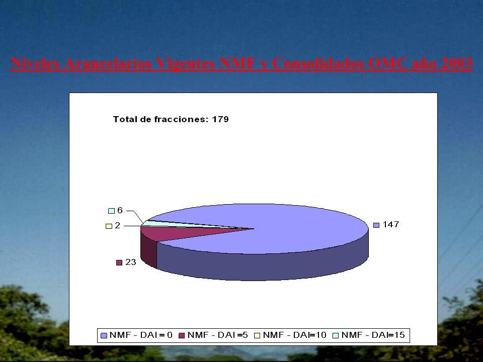 Niveles Arancelarios Vigentes NMF y Consolidados OMC año 2003