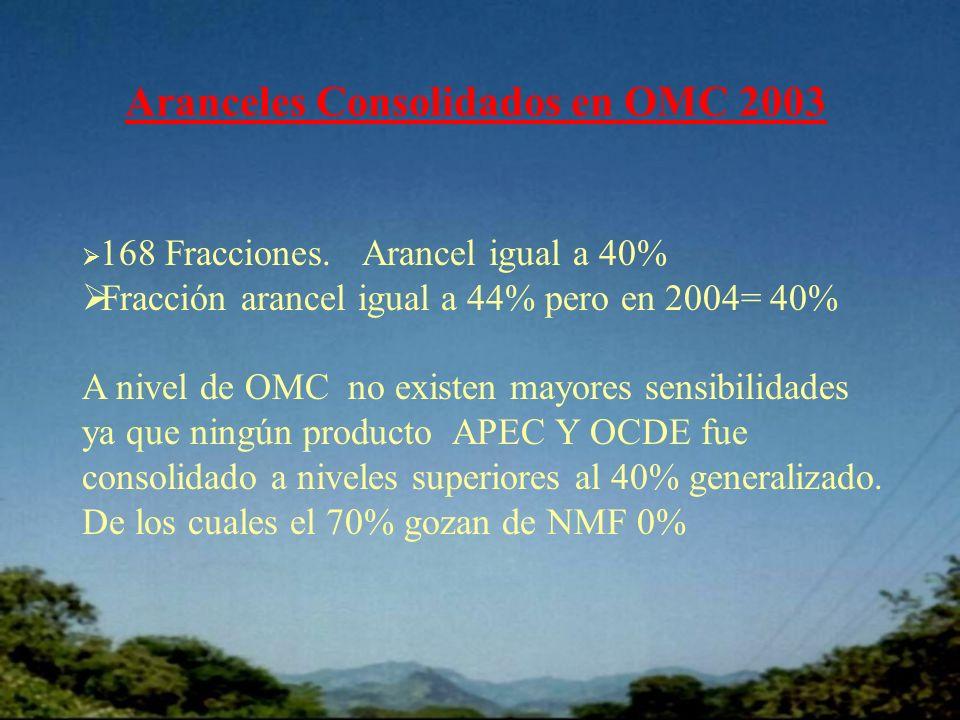 Aranceles Consolidados en OMC 2003 168 Fracciones.