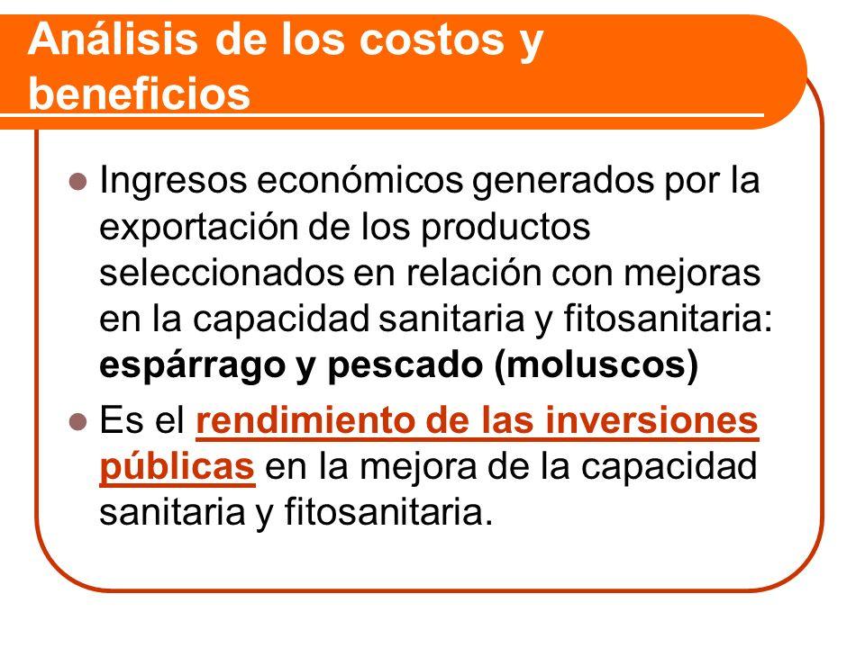 Análisis de los costos y beneficios Ingresos económicos generados por la exportación de los productos seleccionados en relación con mejoras en la capa