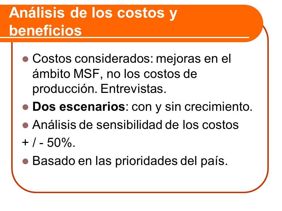 Análisis de los costos y beneficios Costos considerados: mejoras en el ámbito MSF, no los costos de producción. Entrevistas. Dos escenarios: con y sin