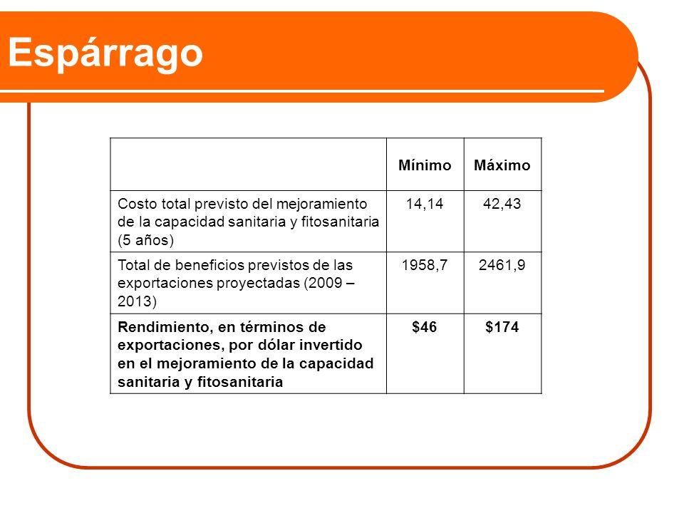 Espárrago MínimoMáximo Costo total previsto del mejoramiento de la capacidad sanitaria y fitosanitaria (5 años) 14,1442,43 Total de beneficios previst