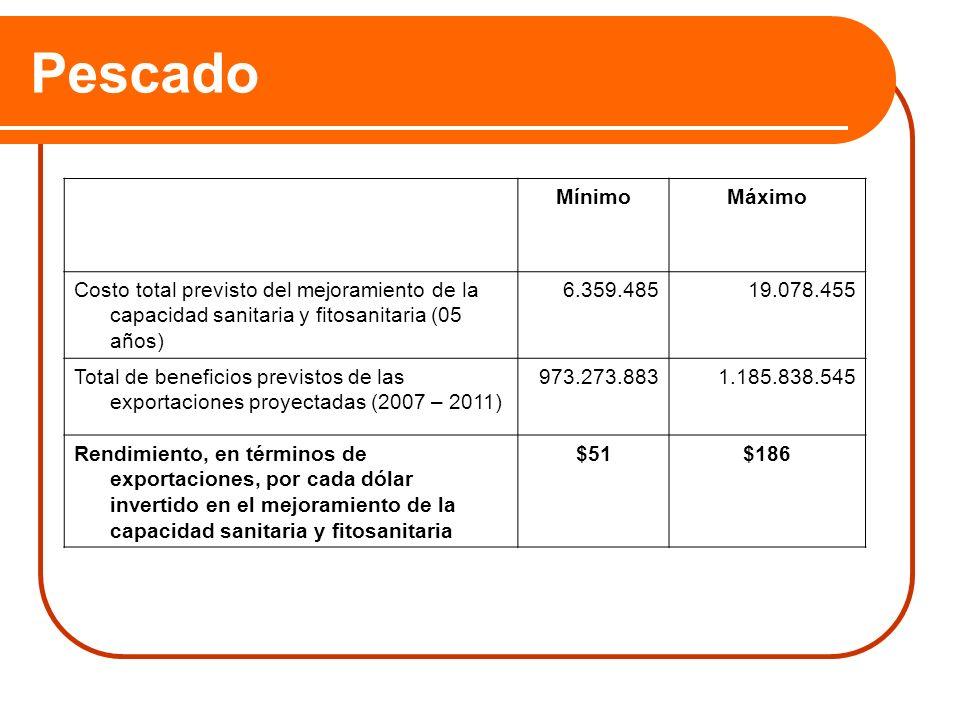Pescado MínimoMáximo Costo total previsto del mejoramiento de la capacidad sanitaria y fitosanitaria (05 años) 6.359.48519.078.455 Total de beneficios