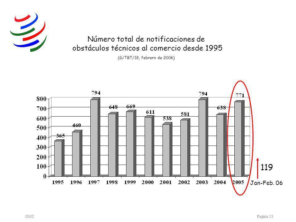 OMCPágina 13 Número total de notificaciones de obstáculos técnicos al comercio desde 1995 (G/TBT/18, febrero de 2006) Jan-Feb.