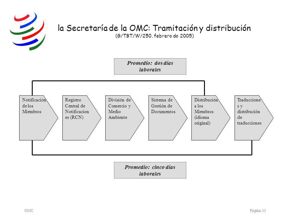 OMCPágina 35 la Secretaría de la OMC: Tramitación y distribución (G/TBT/W/250, febrero do 2005) Notificación de los Miembros Registro Central de Notificacion es (RCN) División de Comercio y Medio Ambiente Sistema de Gestión de Documentos Distribución a los Miembros (idioma original) Traduccione s y distribución de traducciones Promedio: dos días laborales Promedio: cinco días laborales