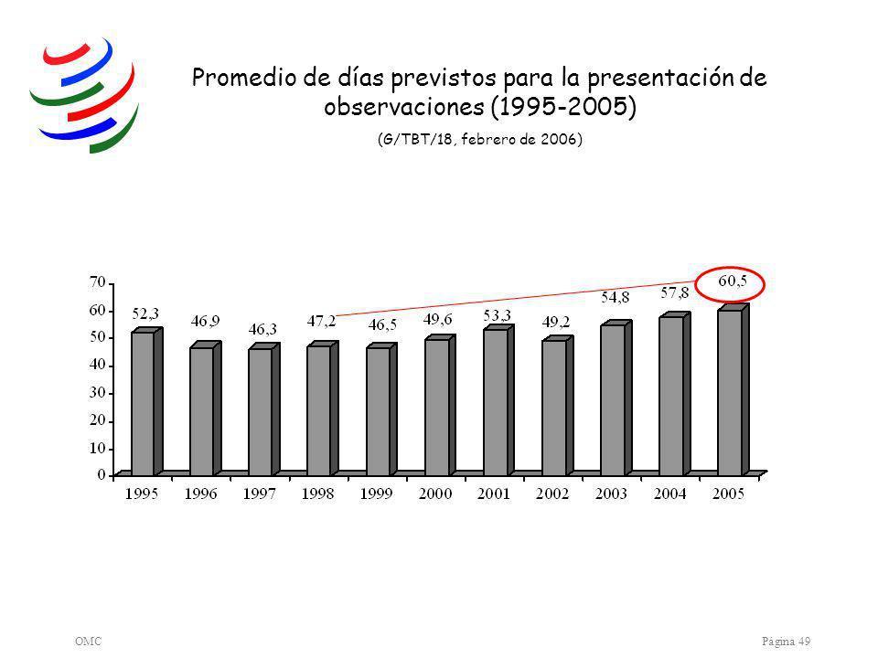 OMCPágina 49 Promedio de días previstos para la presentación de observaciones (1995-2005) (G/TBT/18, febrero de 2006)
