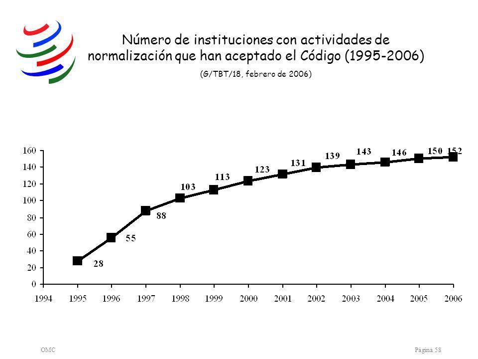 OMCPágina 58 Número de instituciones con actividades de normalización que han aceptado el Código (1995-2006) (G/TBT/18, febrero de 2006)