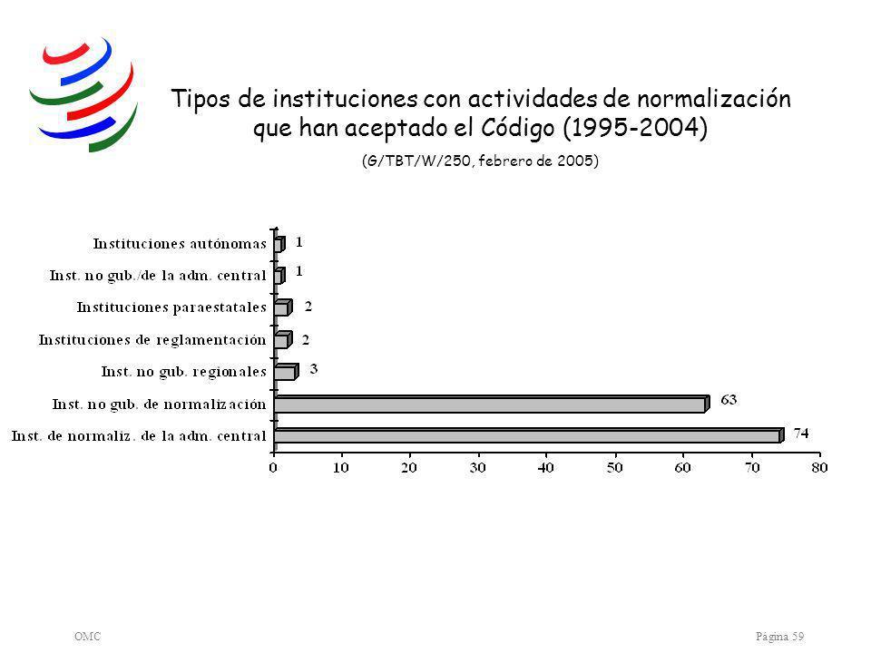 OMCPágina 59 Tipos de instituciones con actividades de normalización que han aceptado el Código (1995-2004) (G/TBT/W/250, febrero de 2005)