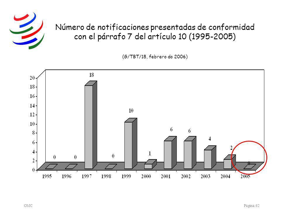 OMCPágina 62 Número de notificaciones presentadas de conformidad con el párrafo 7 del artículo 10 (1995-2005) (G/TBT/18, febrero do 2006)