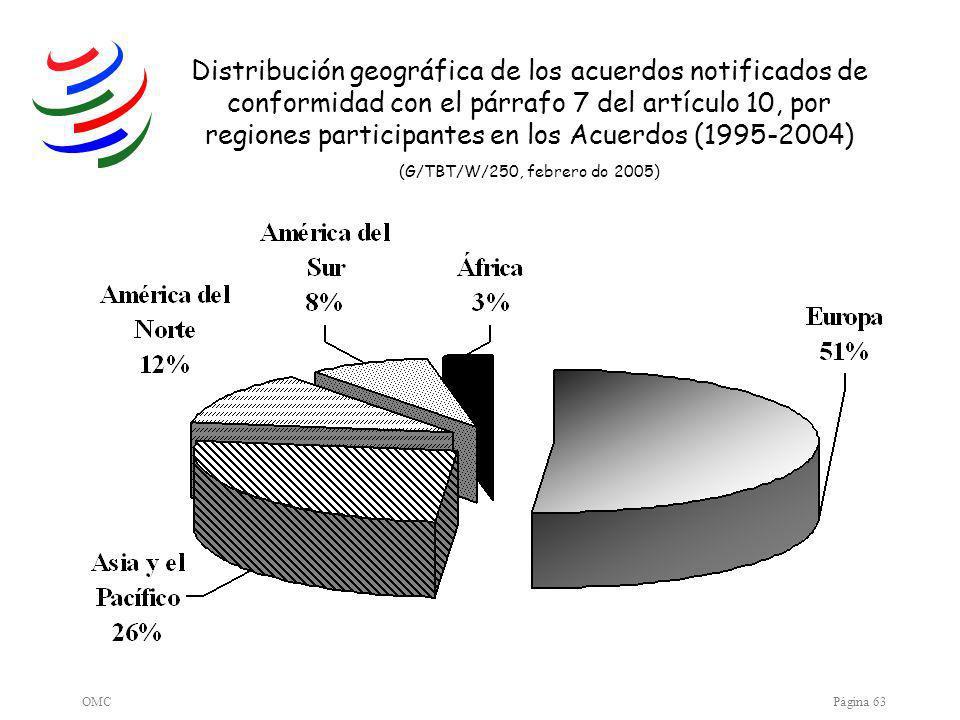 OMCPágina 63 Distribución geográfica de los acuerdos notificados de conformidad con el párrafo 7 del artículo 10, por regiones participantes en los Acuerdos (1995-2004) (G/TBT/W/250, febrero do 2005)