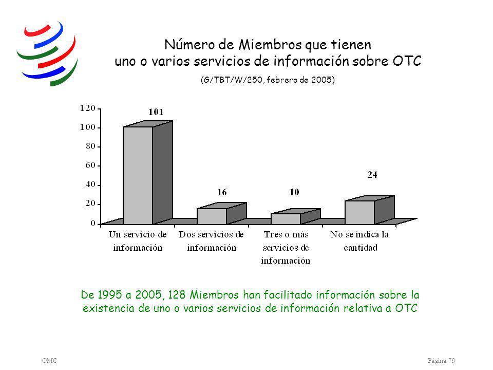 OMCPágina 79 De 1995 a 2005, 128 Miembros han facilitado información sobre la existencia de uno o varios servicios de información relativa a OTC Número de Miembros que tienen uno o varios servicios de información sobre OTC (G/TBT/W/250, febrero de 2005)