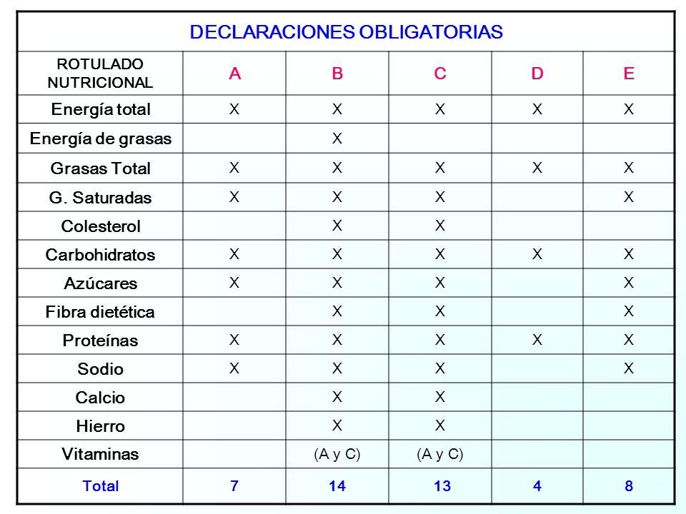 DECLARACIONES OBLIGATORIAS ROTULADO NUTRICIONAL ABCDE Energía total XXXXX Energía de grasas X Grasas Total XXXXX G.