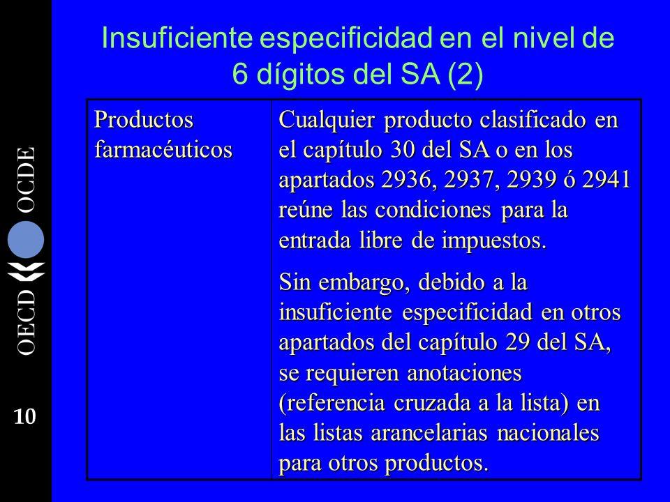 10 Insuficiente especificidad en el nivel de 6 dígitos del SA (2) Productos farmacéuticos Cualquier producto clasificado en el capítulo 30 del SA o en