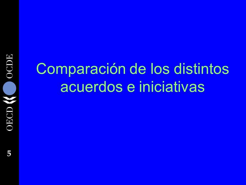 5 Comparación de los distintos acuerdos e iniciativas