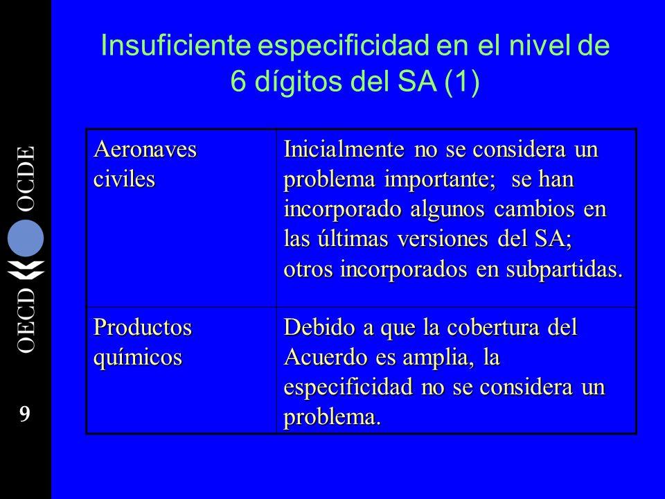 9 Insuficiente especificidad en el nivel de 6 dígitos del SA (1) Aeronaves civiles Inicialmente no se considera un problema importante; se han incorpo