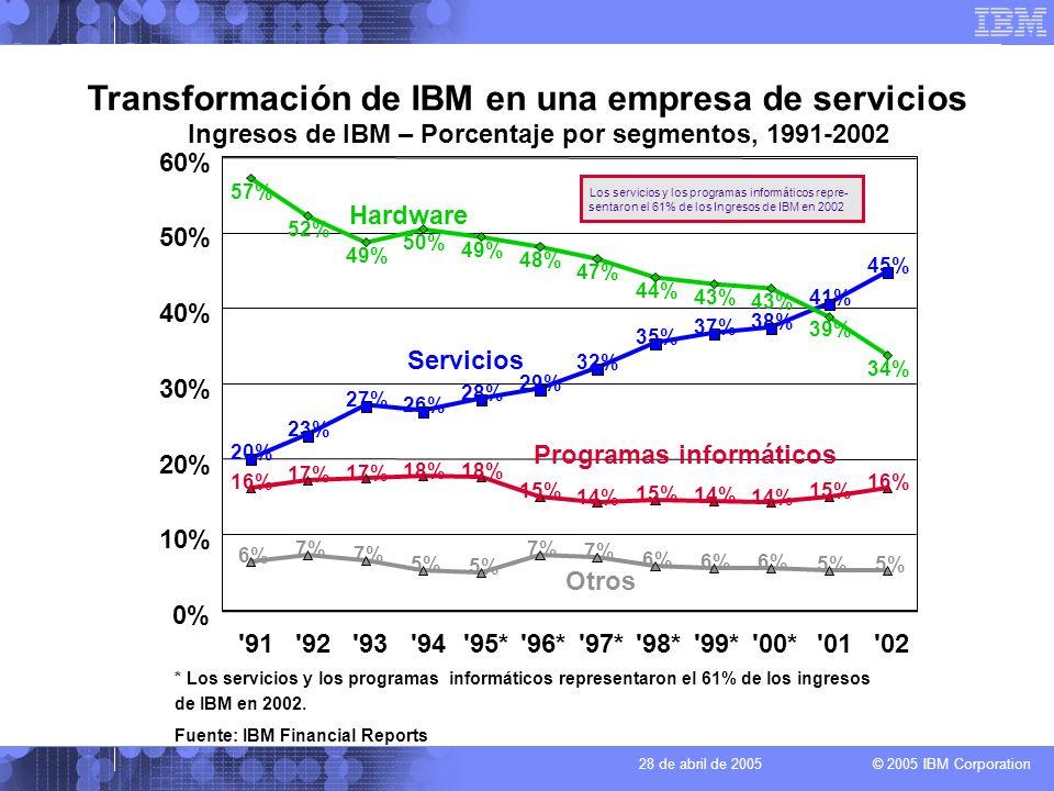 © 2005 IBM Corporation 28 de abril de 2005