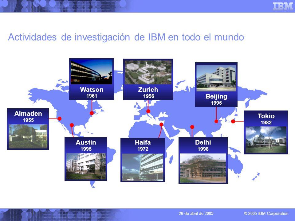 © 2005 IBM Corporation 28 de abril de 2005 Actividades de investigación y desarrollo de IBM La mayor organización de investigación sobre tecnología de la información existente en el mundo –Basada en la innovación y centrada en los clientes –Más de 3.000 científicos e ingenieros –8 laboratorios de investigación y 24 laboratorios de desarrollo en todo el mundo –5 premios Nóbel (Superconductividad de alta temperatura, Microscopio efecto túnel) –Inversión en investigación y desarrollo: más de 5.000 millones de $EE.UU.