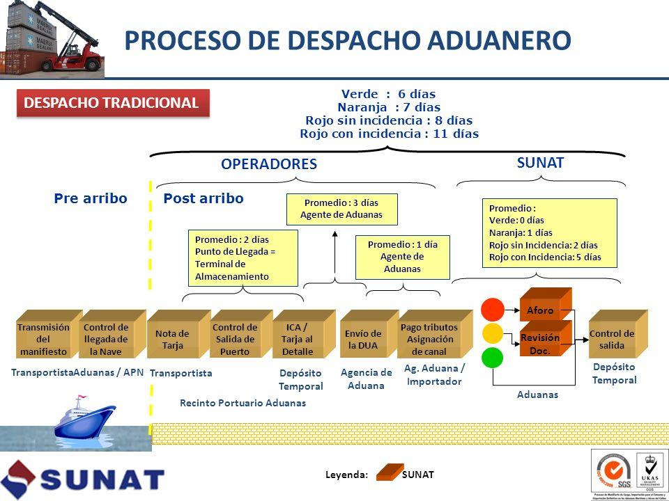 Transmisión del manifiesto Control de llegada de la Nave Nota de Tarja Aforo Control de salida Control de Salida de Puerto ICA / Tarja al Detalle Enví