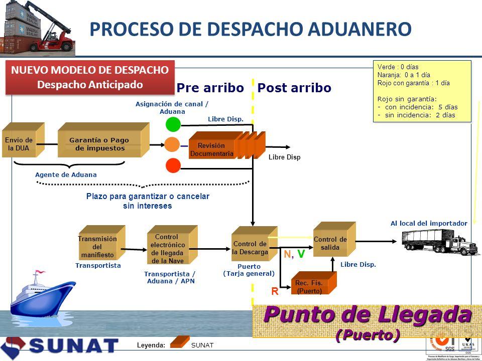 PROCESO DE DESPACHO ADUANERO Transmisión del manifiesto Control electrónico de llegada de la Nave Control de la Descarga Rec. Fís. (Puerto) Envío de l