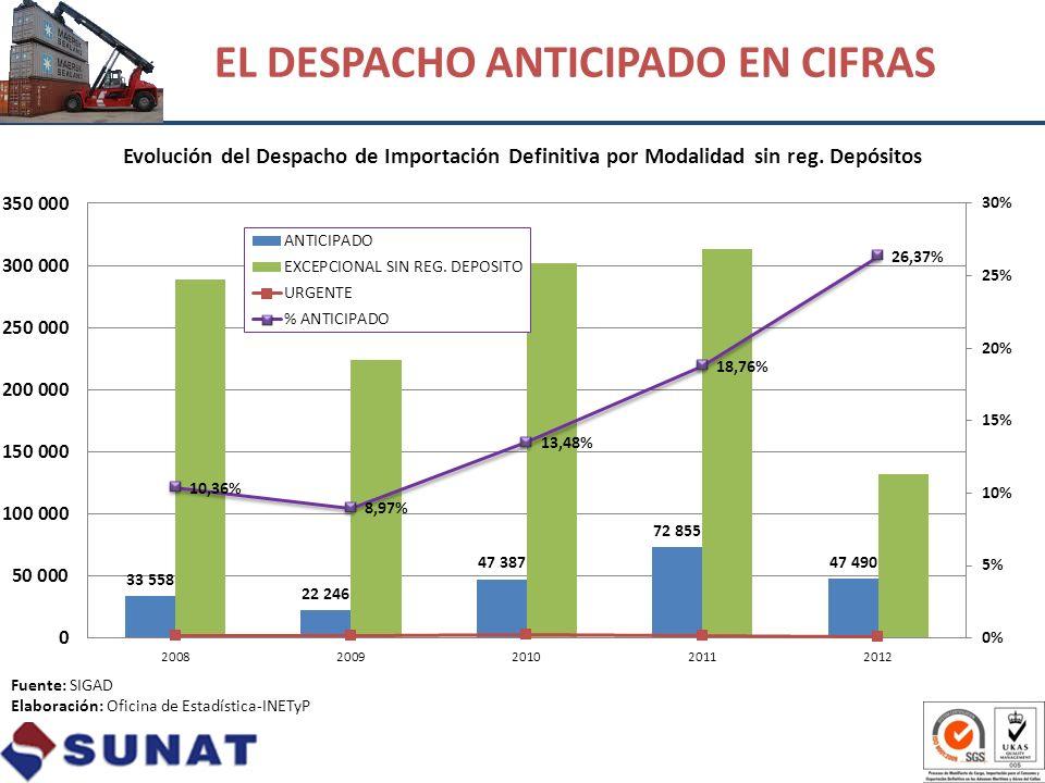 EL DESPACHO ANTICIPADO EN CIFRAS Fuente: SIGAD Elaboración: Oficina de Estadística-INETyP
