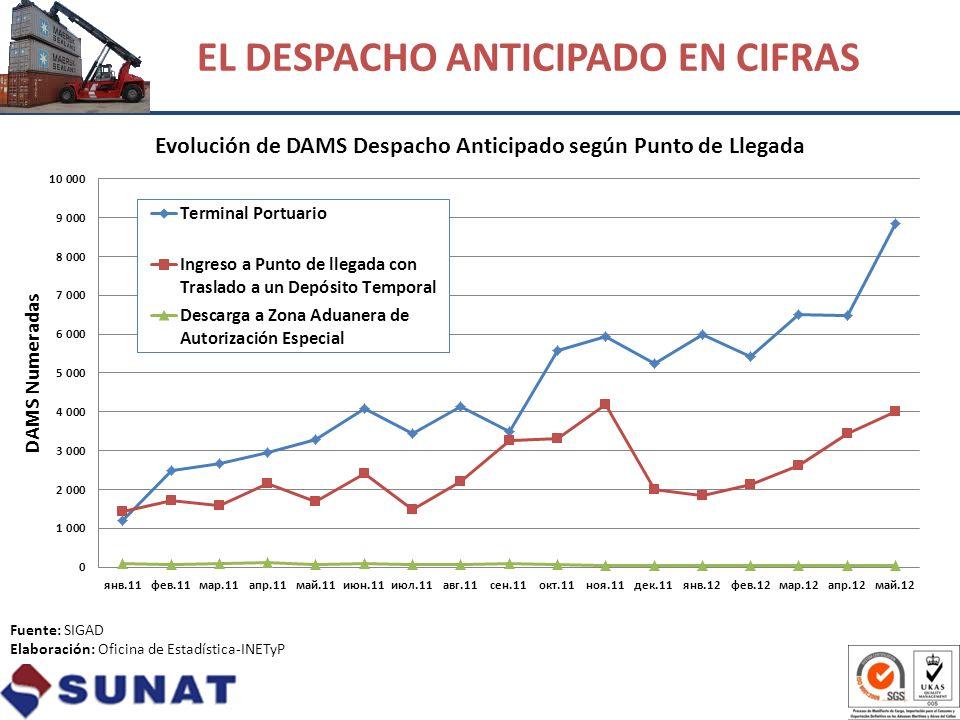 Fuente: SIGAD Elaboración: Oficina de Estadística-INETyP EL DESPACHO ANTICIPADO EN CIFRAS