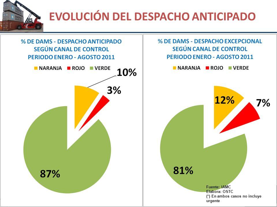 EVOLUCIÓN DEL DESPACHO ANTICIPADO Fuente: IAMC Elabora: OSTC (*) En ambos casos no incluye urgente
