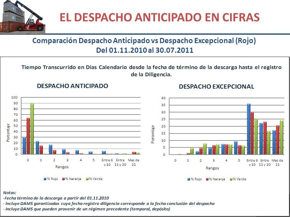 Comparación Despacho Anticipado vs Despacho Excepcional (Rojo) Del 01.11.2010 al 30.07.2011 EL DESPACHO ANTICIPADO EN CIFRAS