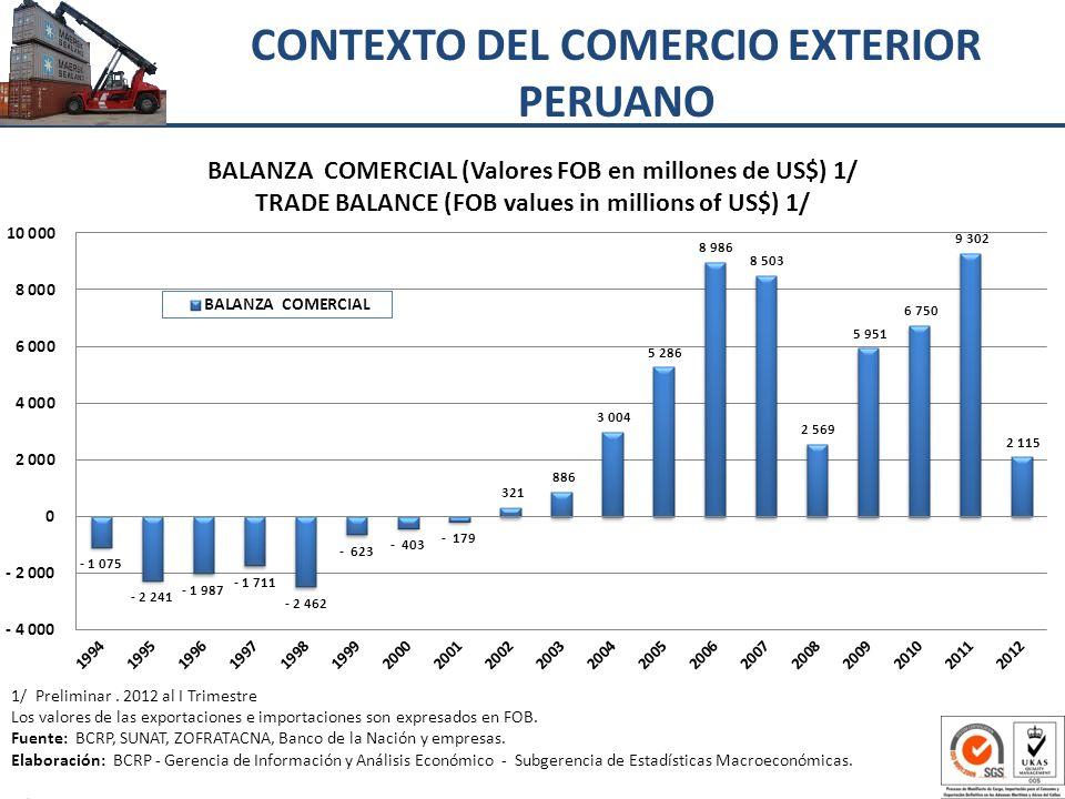 1/ Preliminar. 2012 al I Trimestre Los valores de las exportaciones e importaciones son expresados en FOB. Fuente: BCRP, SUNAT, ZOFRATACNA, Banco de l
