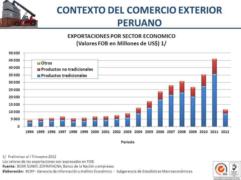 CONTEXTO DEL COMERCIO EXTERIOR PERUANO 1/ Preliminar al I Trimestre 2012 Los valores de las exportaciones son expresados en FOB. Fuente: BCRP, SUNAT,