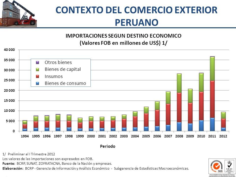 CONTEXTO DEL COMERCIO EXTERIOR PERUANO 1/ Preliminar al I Trimestre 2012 Los valores de las importaciones son expresados en FOB. Fuente: BCRP, SUNAT,