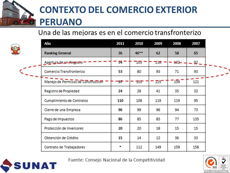 Una de las mejoras es en el comercio transfronterizo Fuente: Consejo Nacional de la Competitividad CONTEXTO DEL COMERCIO EXTERIOR PERUANO
