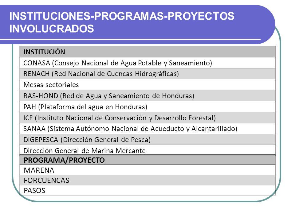 INSTITUCIONES-PROGRAMAS-PROYECTOS INVOLUCRADOS PROGRAMA/PROYECTO MARENA FORCUENCAS PASOS INSTITUCIÓN CONASA (Consejo Nacional de Agua Potable y Saneam