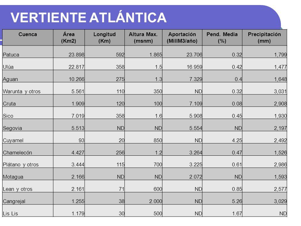 VERTIENTE ATLÁNTICA CuencaÁrea (Km2) Longitud (Km) Altura Max. (msnm) Aportación (MillM3/año) Pend. Media (%) Precipitación (mm) Patuca23.8985921.8652