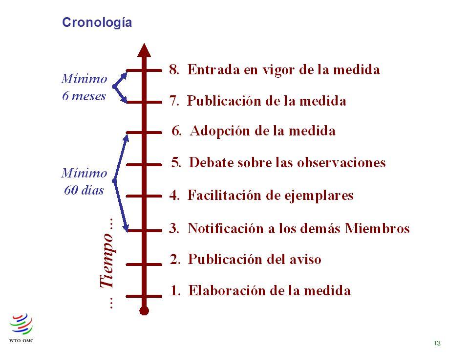 13 Cronología
