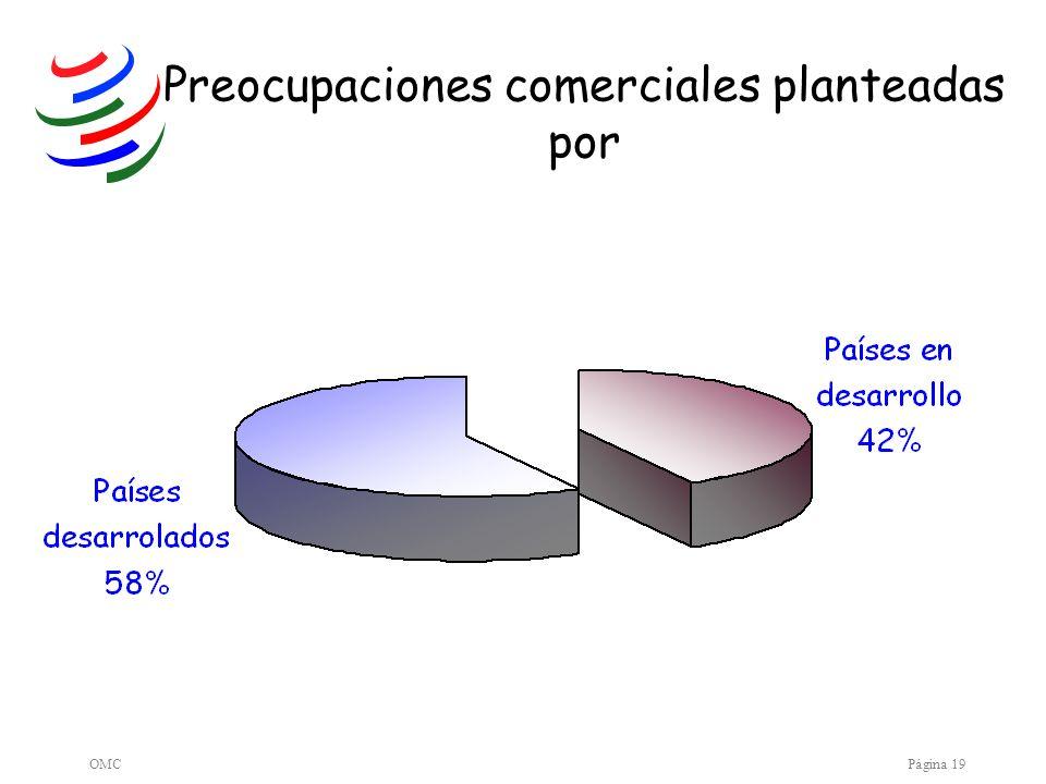OMCPágina 19 Preocupaciones comerciales planteadas por