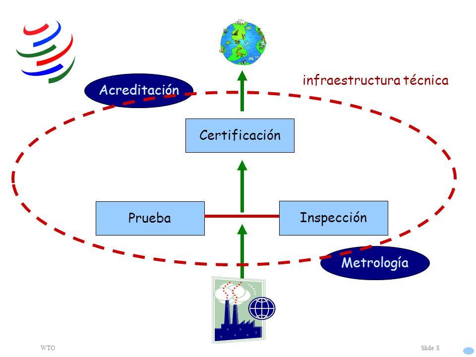 WTOSlide 8 Inspección Prueba Certificación Metrología Acreditación infraestructura técnica