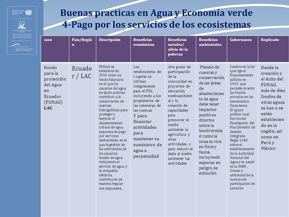 Buenas practicas en Agua y Economía verde 4-Pago por los servicios de los ecosistemas casoPaís/Regió n DescripciónBeneficios económicos Beneficios soc