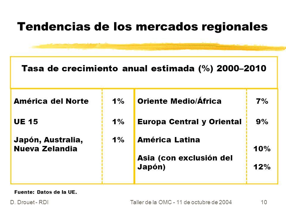 D. Drouet - RDITaller de la OMC - 11 de octubre de 200410 Tendencias de los mercados regionales Tasa de crecimiento anual estimada (%) 2000–2010 Améri