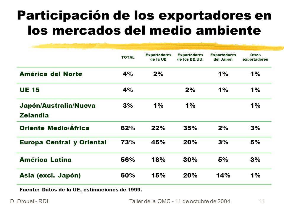 D. Drouet - RDITaller de la OMC - 11 de octubre de 200411 Participación de los exportadores en los mercados del medio ambiente TOTAL Exportadores de l
