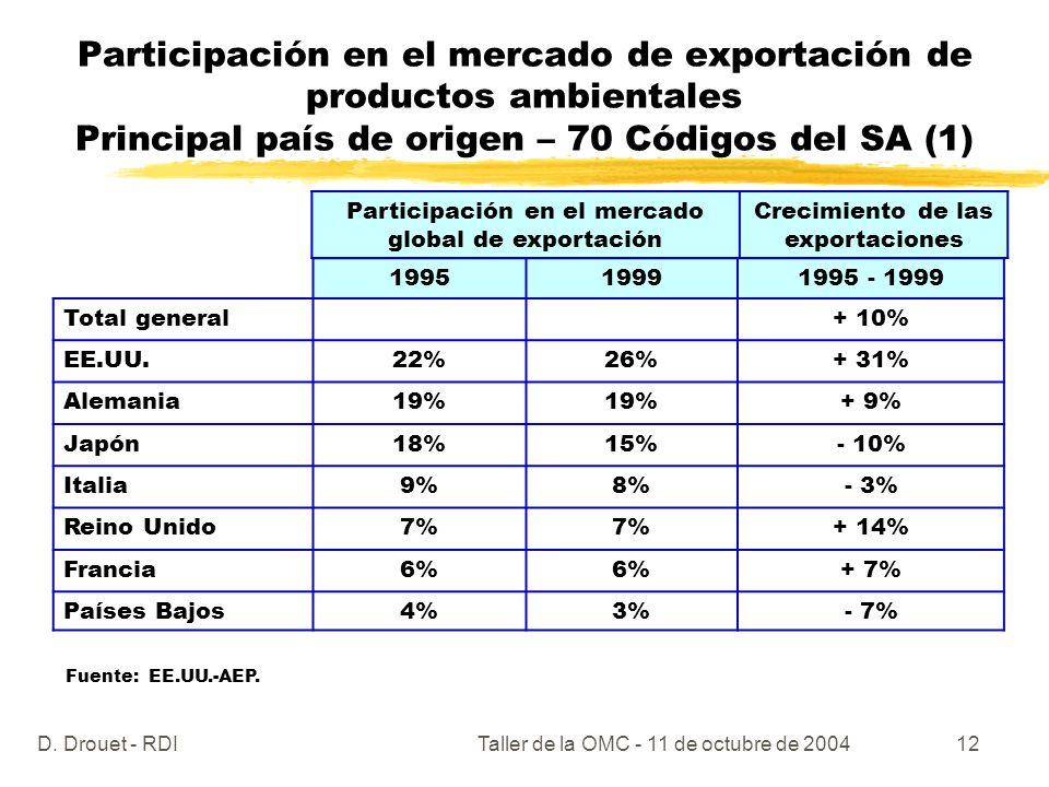 D. Drouet - RDITaller de la OMC - 11 de octubre de 200412 Participación en el mercado de exportación de productos ambientales Principal país de origen